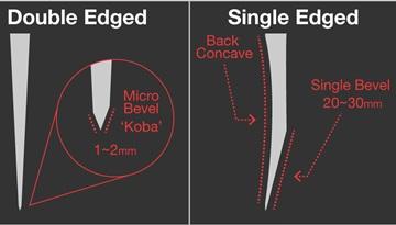 Single Edged vs Double Edged