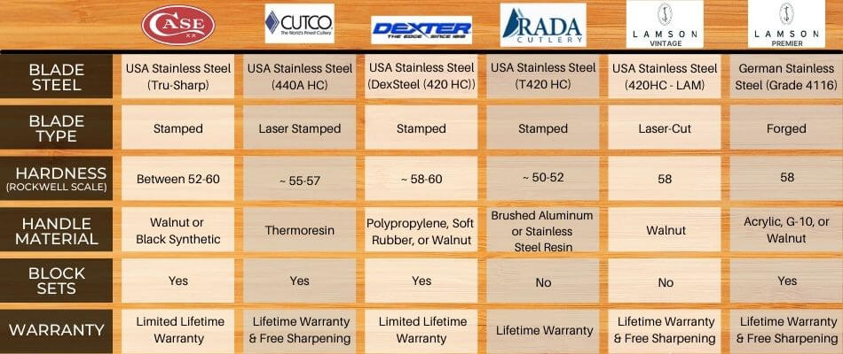 American Made Knives comparison best American made kitchen knife